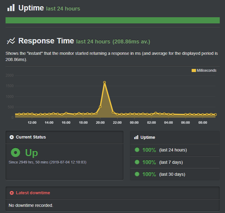 Greengeeks Server uptime stats