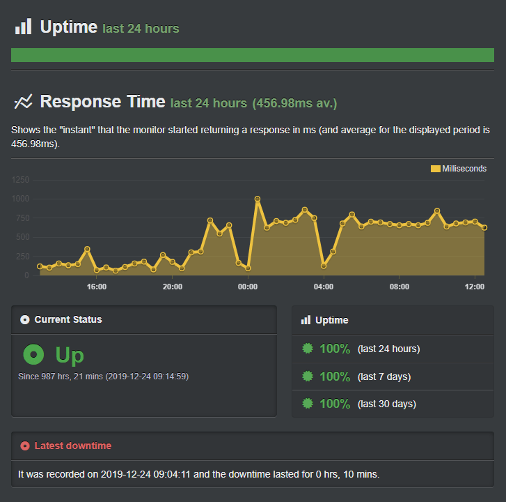 Hostinger India Uptime statistics