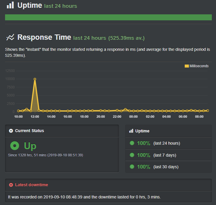 inmotion hosting uptime guarantee