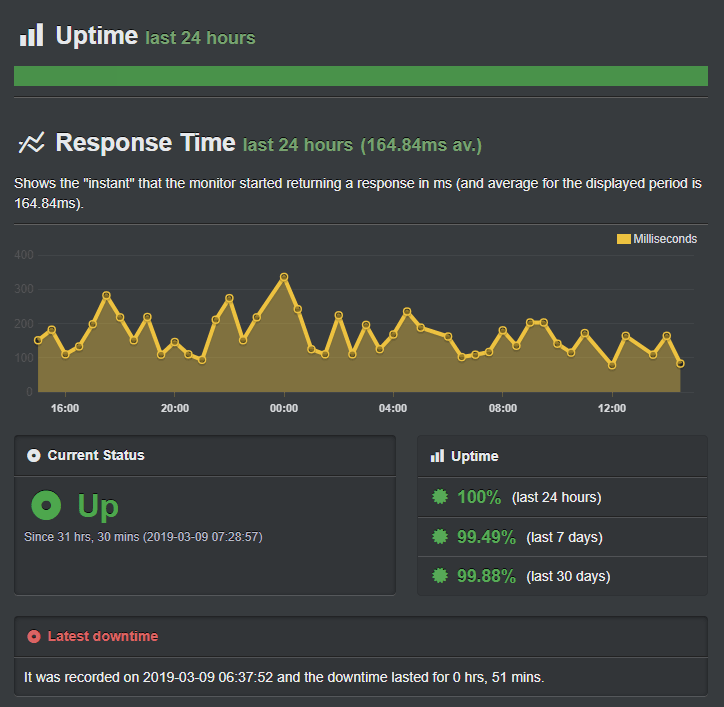 InterServer Uptime