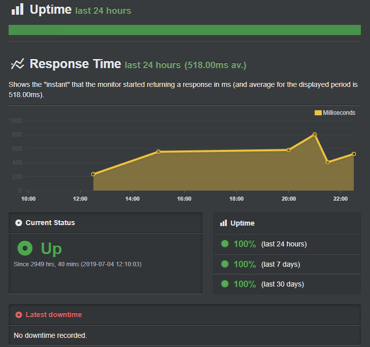 ipage uptime stats